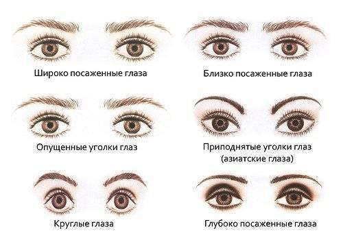 Рисуем стрелки карандашом – особенности глаз