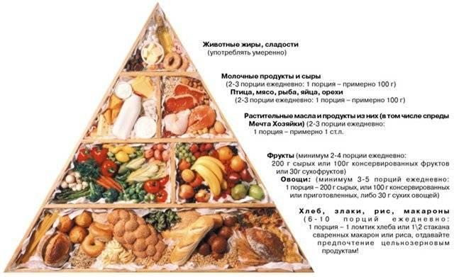 Диета для беременных — edimka ru