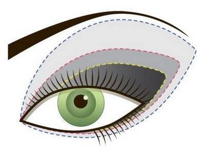 Основная техника нанесения макияжа глаз