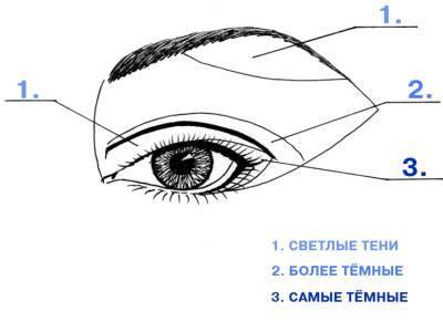 Изучите схемы макияжа глаз