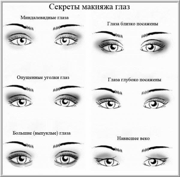 Как накрасить глаза в зависимости от формы