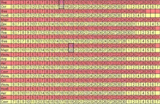 Как правильно посчитать срок беременности календарными методами?