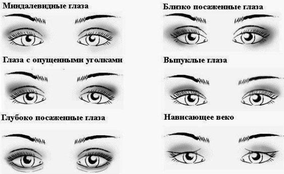 Виды макияжа глаз: 9 основных видов, техник и их названия 9