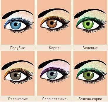 Изменение цвета глаз с возрастом