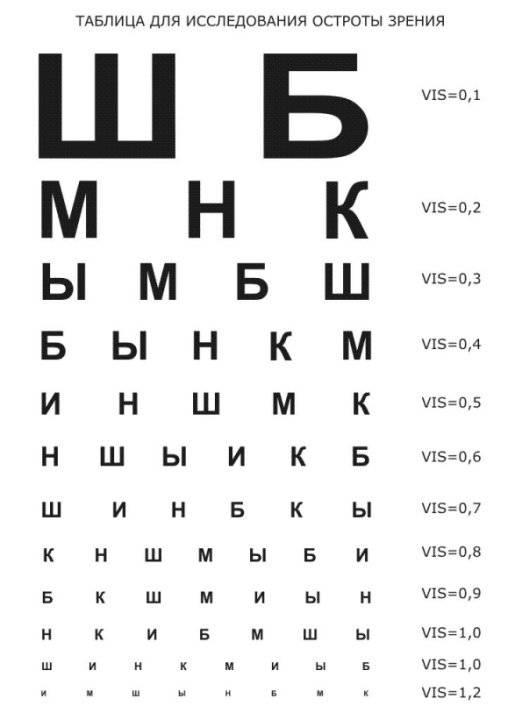 Как улучшить зрение подростков