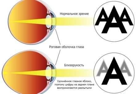 Очки wayfarer зрения