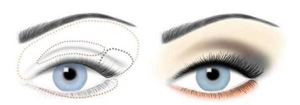 Советы, как увеличить глаза с помощью макияжа